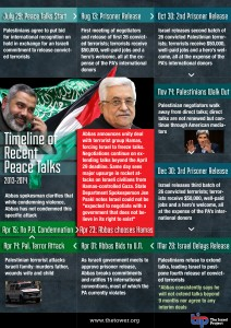 20140504_Timeline_of_Peace_Talks