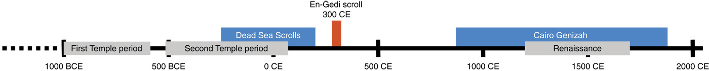 Timeline of the Ein Gedi Scroll in the context of other biblical finds. (Photo: Courtesy)